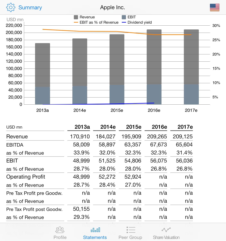 Apple Analyst Consensus Estimates